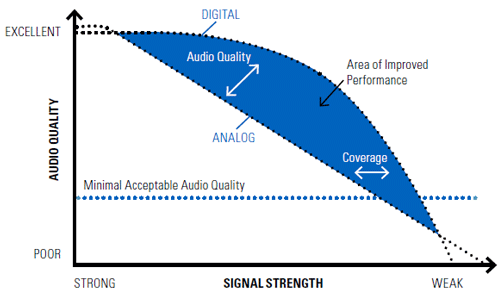 Better Audio With Digital Radios